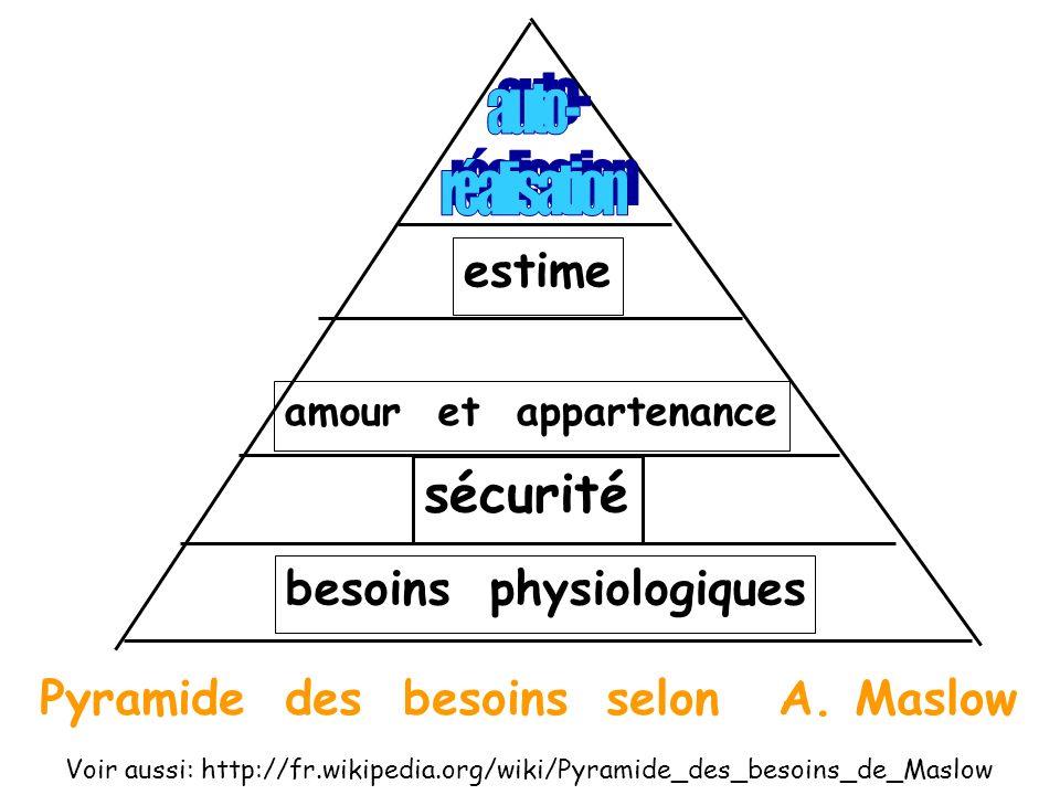 Pyramide des besoins selon A. Maslow estime amour et appartenance sécurité besoins physiologiques Voir aussi: http://fr.wikipedia.org/wiki/Pyramide_de