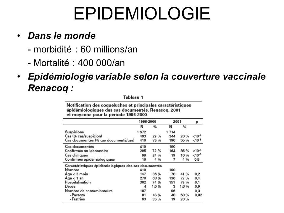 EPIDEMIOLOGIE Dans le monde - morbidité : 60 millions/an - Mortalité : 400 000/an Epidémiologie variable selon la couverture vaccinale Renacoq :