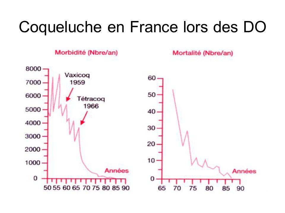 Coqueluche en France lors des DO