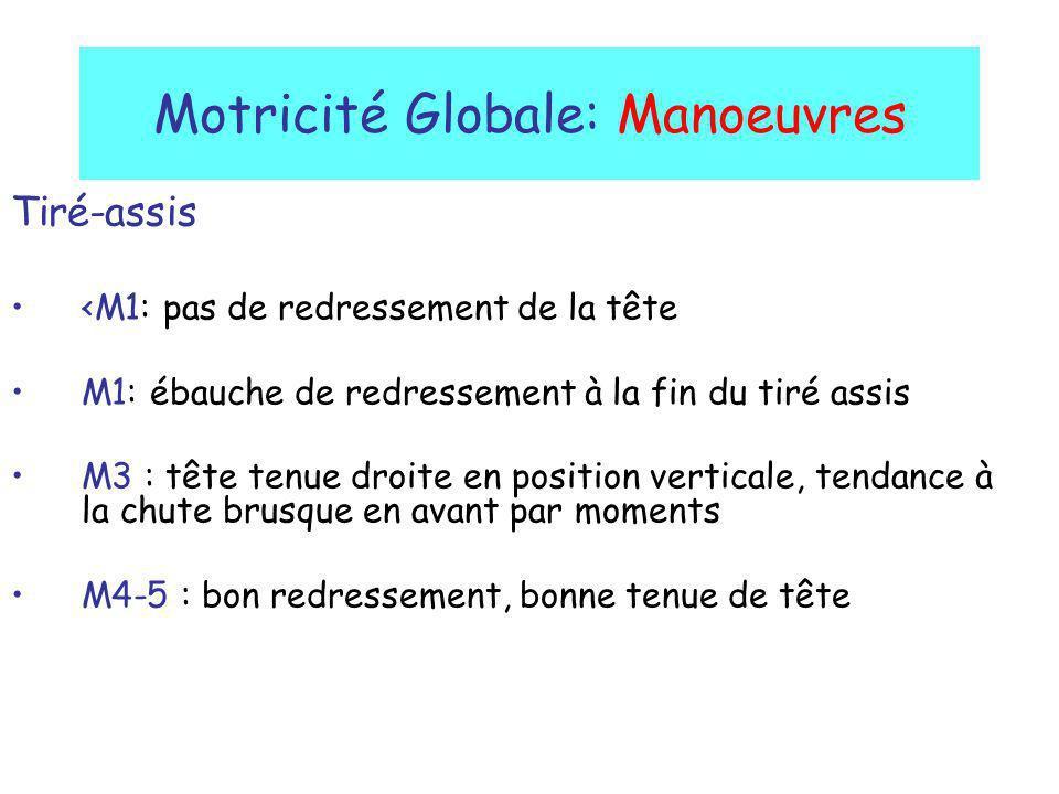 Motricité Globale: Manoeuvres Tiré-assis <M1: pas de redressement de la tête M1: ébauche de redressement à la fin du tiré assis M3 : tête tenue droite
