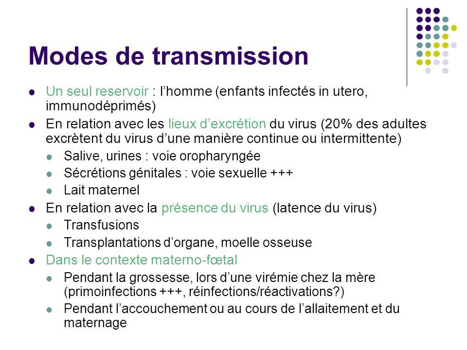 Modes de transmission Un seul reservoir : lhomme (enfants infectés in utero, immunodéprimés) En relation avec les lieux dexcrétion du virus (20% des a