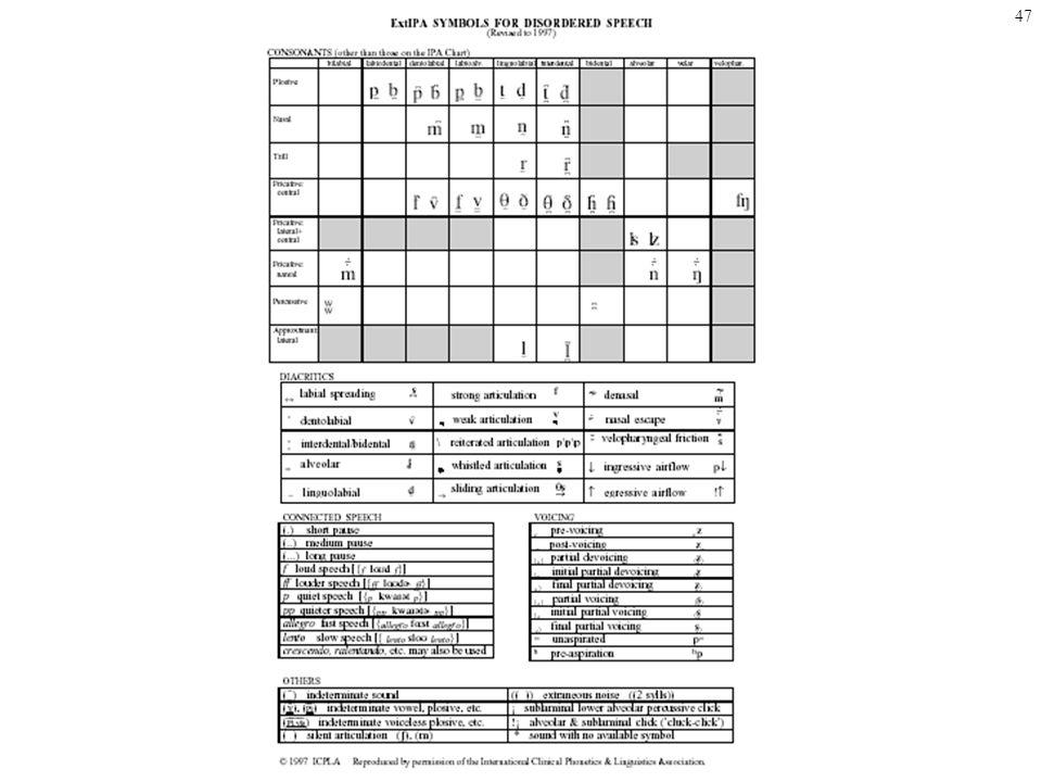 46 Diacritiques selon lAPI