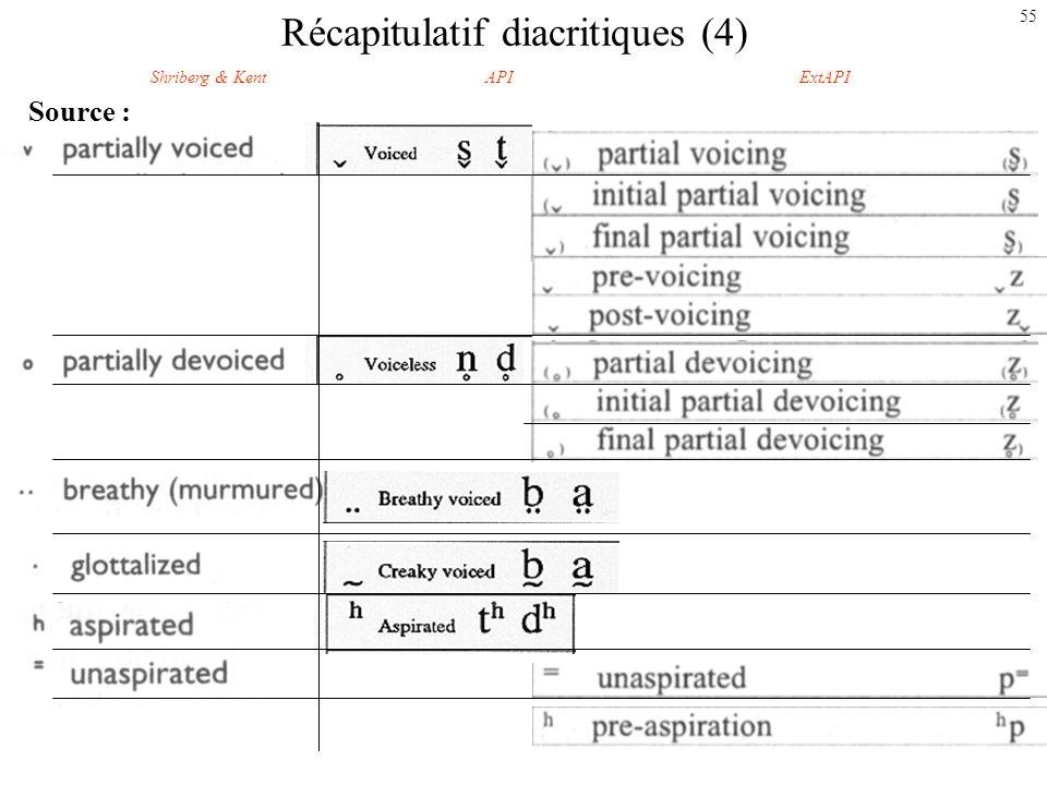 54 Récapitulatif diacritiques (3) Lieu et mode darticulation : Shriberg & KentAPIExtAPI
