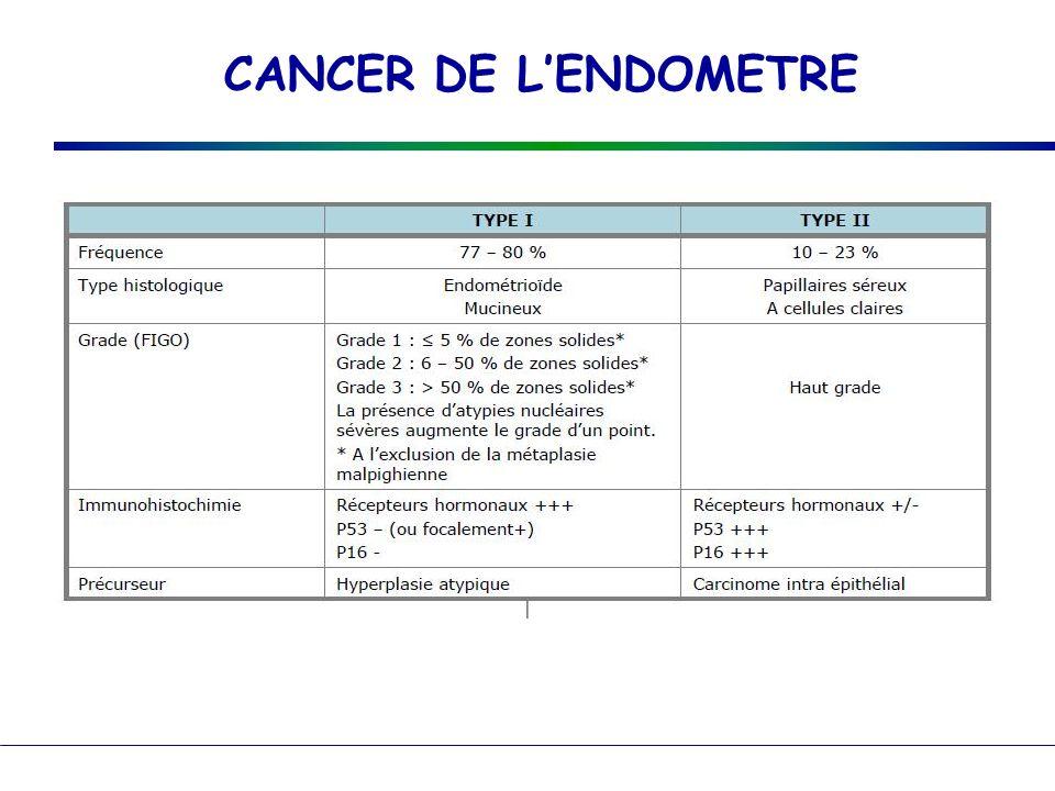 CANCER DE LENDOMETRE