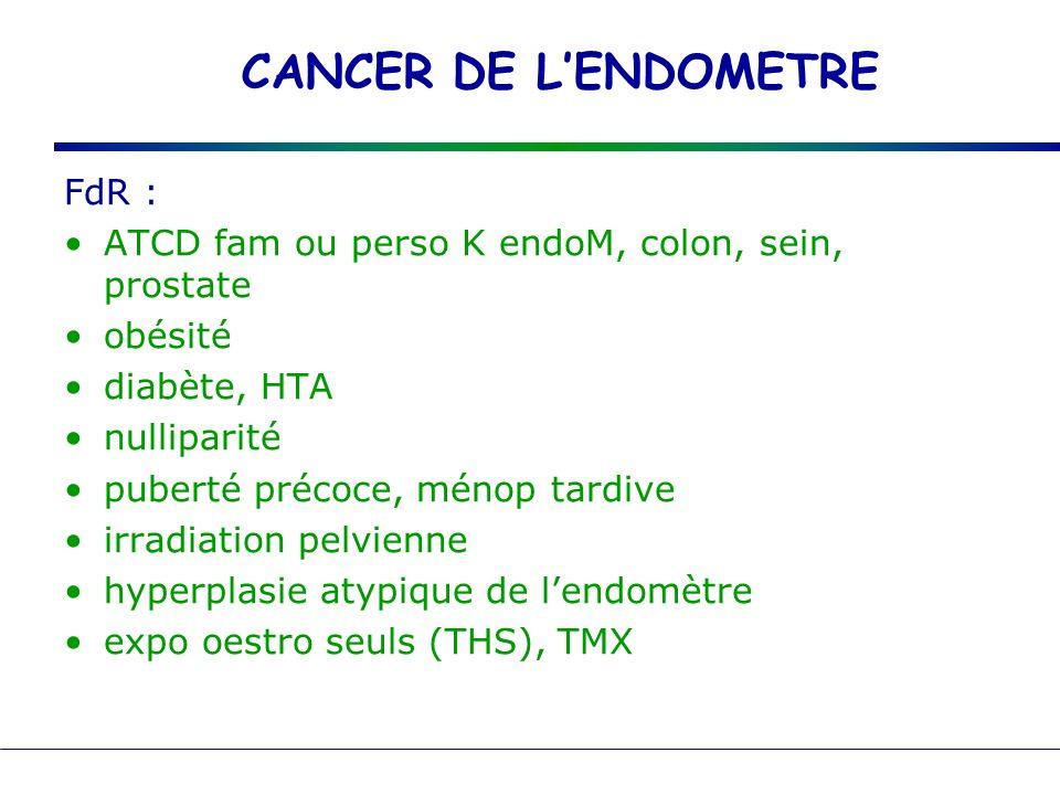 CANCER DE LENDOMETRE FdR : ATCD fam ou perso K endoM, colon, sein, prostate obésité diabète, HTA nulliparité puberté précoce, ménop tardive irradiatio