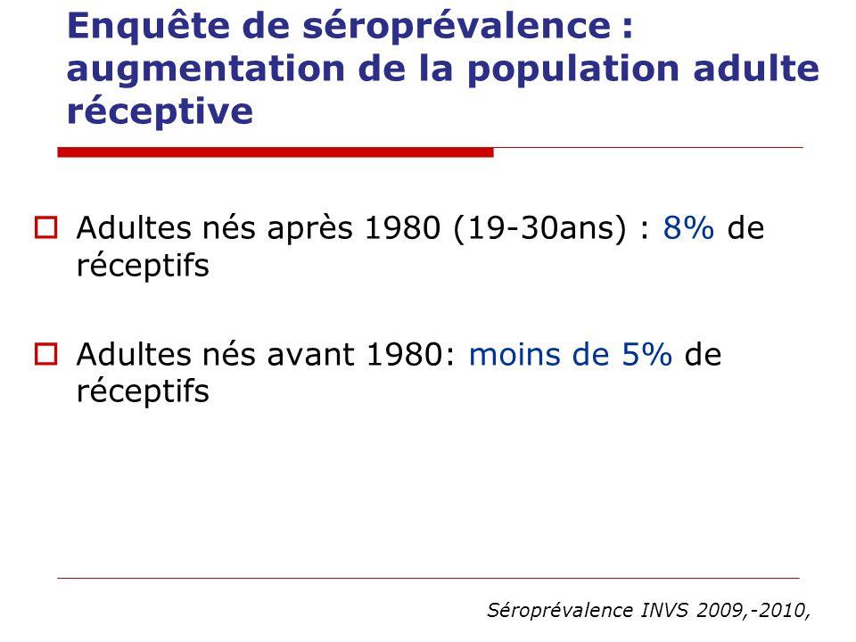 Enquête de séroprévalence : augmentation de la population adulte réceptive Adultes nés après 1980 (19-30ans) : 8% de réceptifs Adultes nés avant 1980: