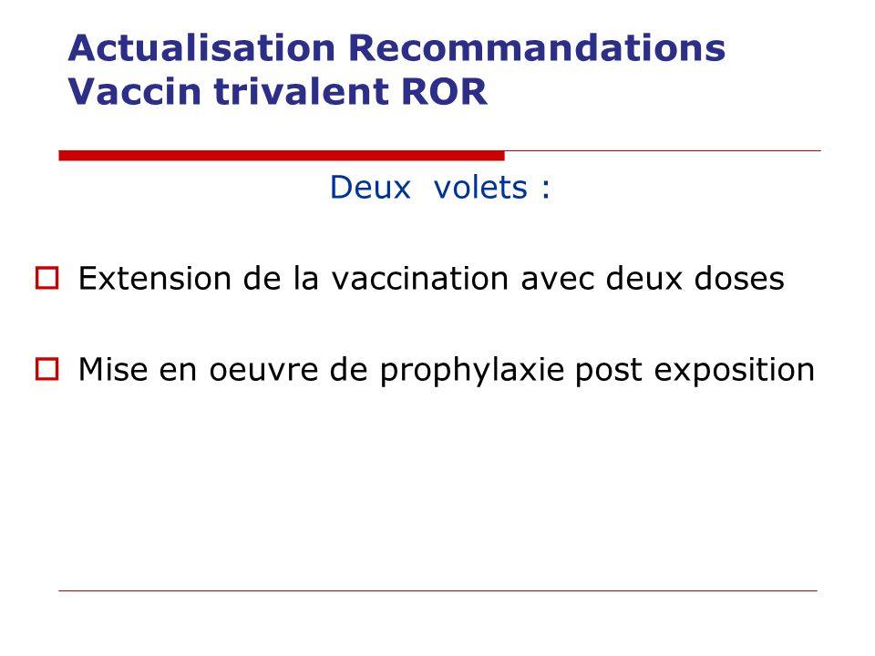 Vaccination ROR recommandée : 2 doses pour toutes les personnes nées après 1980 dès 12 mois (9 mois si collectivités) Rattrapage ensuite jusquà 31 ans 1 dose : personnels de la petite enfance et professionnels de santé nés avant 1980