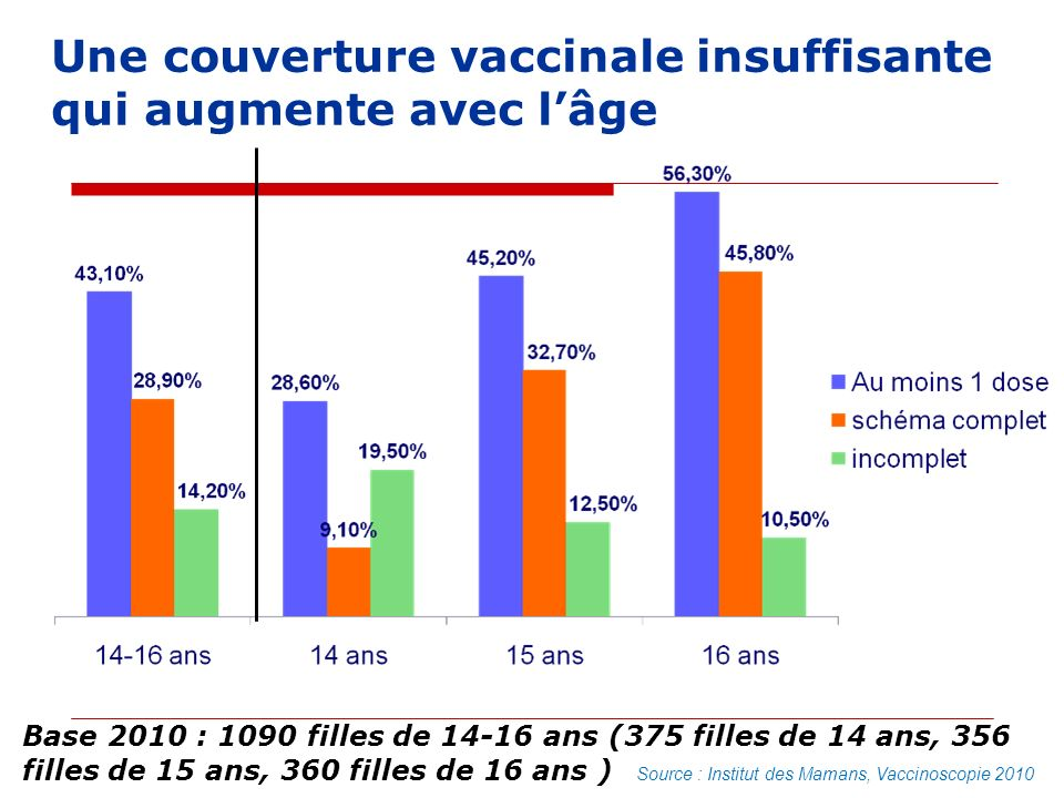 Une couverture vaccinale HPV insuffisante Age en 2009Couverture - 1 doseCouverture - 3 doses 1839 %26 % 1747 %33 % 1645 %30 % 1538 %23 %