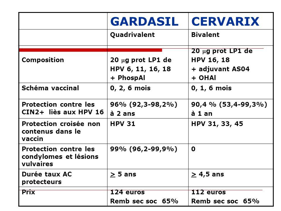 GARDASILCERVARIX QuadrivalentBivalent Composition 20 g prot LP1 de HPV 6, 11, 16, 18 + PhospAl 20 g prot LP1 de HPV 16, 18 + adjuvant AS04 + OHAl Sché