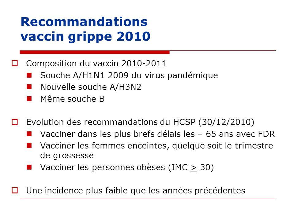 Recommandations vaccin grippe 2010 Composition du vaccin 2010-2011 Souche A/H1N1 2009 du virus pandémique Nouvelle souche A/H3N2 Même souche B Evoluti