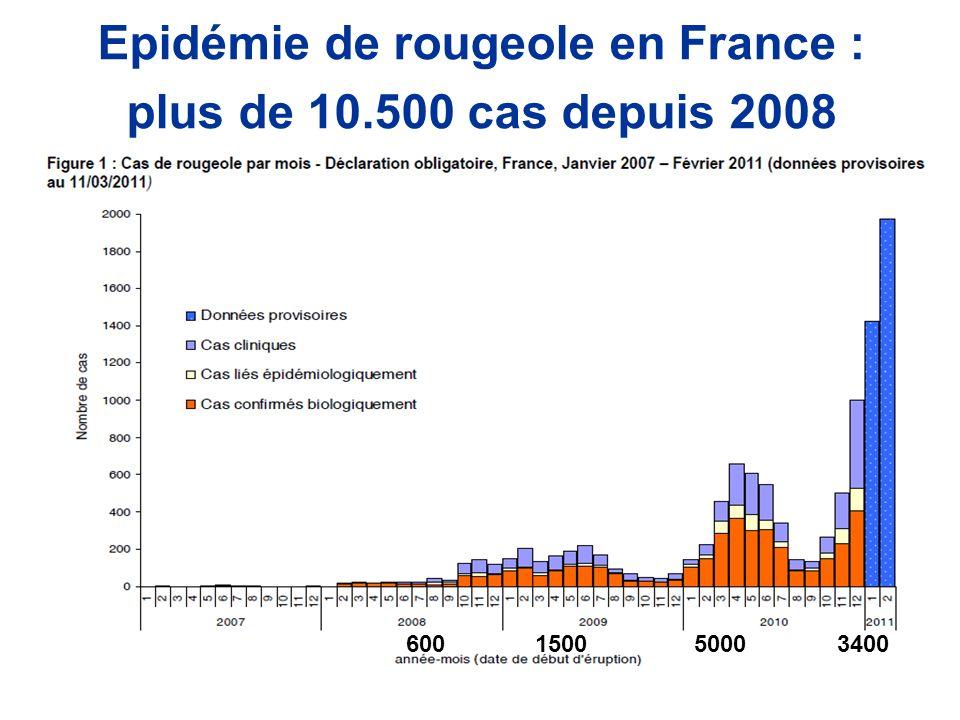 Epidémie de rougeole en France : plus de 10.500 cas depuis 2008 600 1500 5000 3400