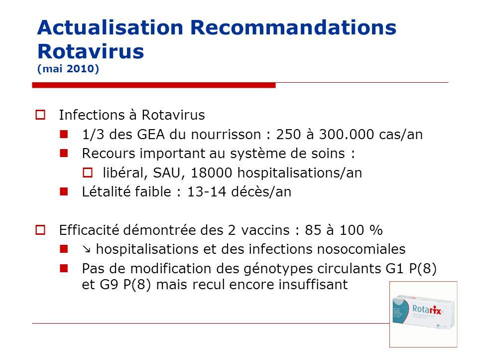 Actualisation Recommandations Rotavirus Données de pharmacovigilance Faible risque invagination intestinale aiguë après 1ère dose ROTARIX Pour ROTATEQ, un risque faible nest pas exclu Contamination ADN de circovirus porcins dans ROTARIX Suspension de commercialisation 01/02/11 : mesure levée par AFSSAPS Evaluation médico-économique Coûts liés au Rotavirus : 44 millions euros/an + 35 coûts indirects Coût de la stratégie vaccinale : 97 à 112 millions euros/an stratégie peu coût-efficace au prix actuel En conséquence, pas de reco de vaccination systématique mais mise en œuvre des mesures de prévention de déshydratation du nourrisson et de leur évolution