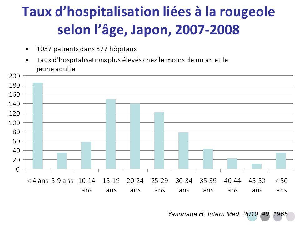 9 9 Complications de la rougeole selon lâge la rougeole au Japon, 2008-2010, 2007-2008 < 14 ans (n=324) 15-29 ans (n=469) > 30 ans (n=244) pDurée du séjour > 1 complication20.3%13%11.5%0.0037 Pneumonie16.4%5.5%4.5%0.136.5 Encéphalite0.9%3%2%0.1419 Complication digestive0.6%0.9%0.4%0.666 Méningite0%0.4%0.6%0.038.5 Otite0.6%0.4%0%0.497 Autre1.2%2.3%2%0.737.5 Yasunaga H, Intern Med, 2010, 49; 1965