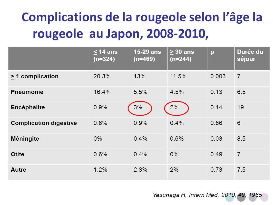 9 9 Complications de la rougeole selon lâge la rougeole au Japon, 2008-2010, 2007-2008 < 14 ans (n=324) 15-29 ans (n=469) > 30 ans (n=244) pDurée du s