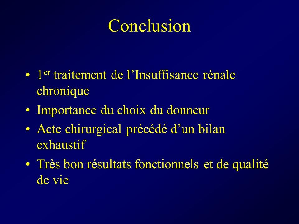 Conclusion 1 er traitement de lInsuffisance rénale chronique Importance du choix du donneur Acte chirurgical précédé dun bilan exhaustif Très bon résu