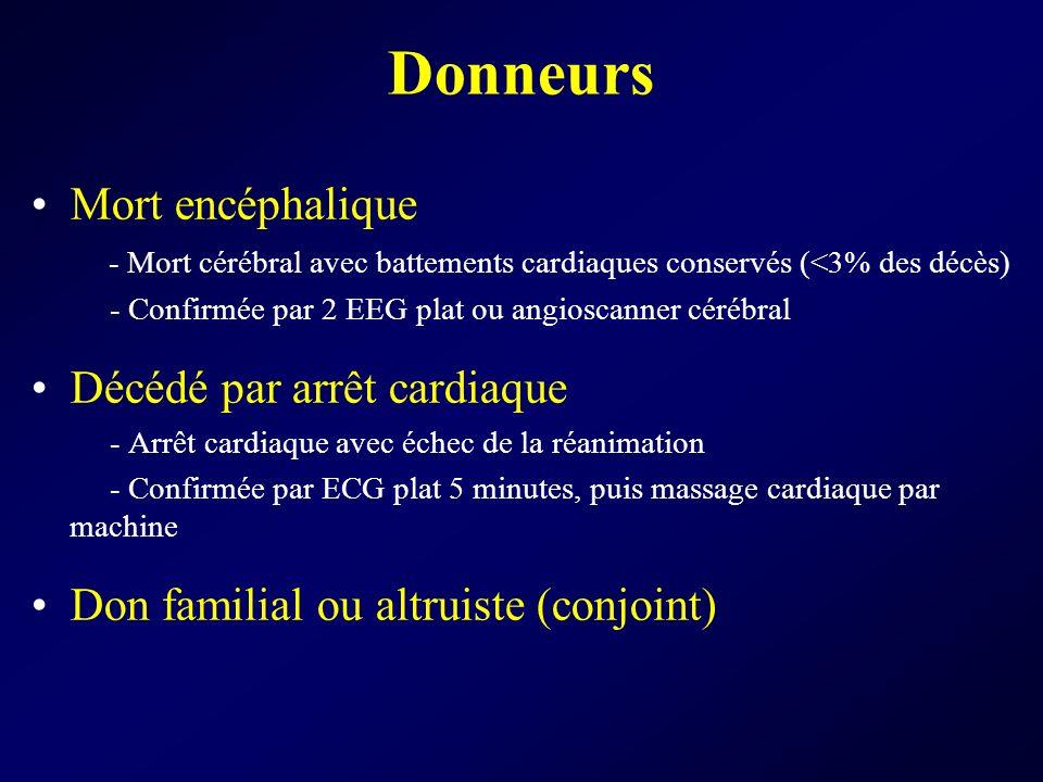 Donneurs Mort encéphalique - Mort cérébral avec battements cardiaques conservés (<3% des décès) - Confirmée par 2 EEG plat ou angioscanner cérébral Dé