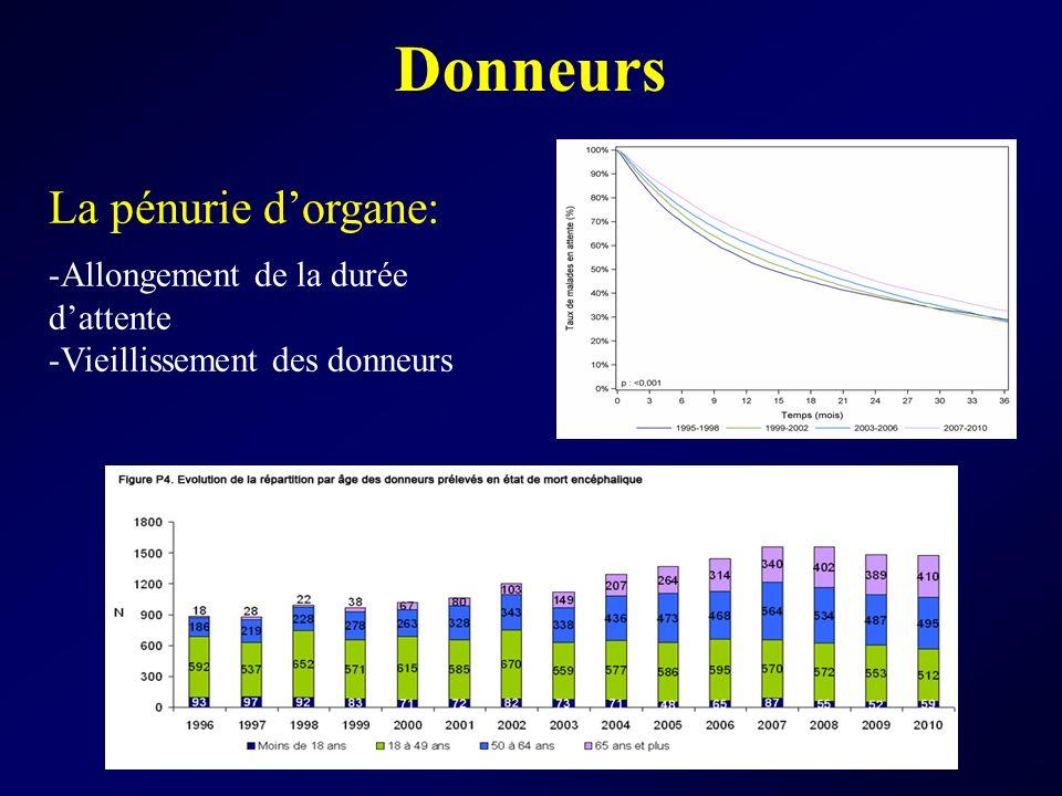 Donneurs La pénurie dorgane: -Allongement de la durée dattente -Vieillissement des donneurs