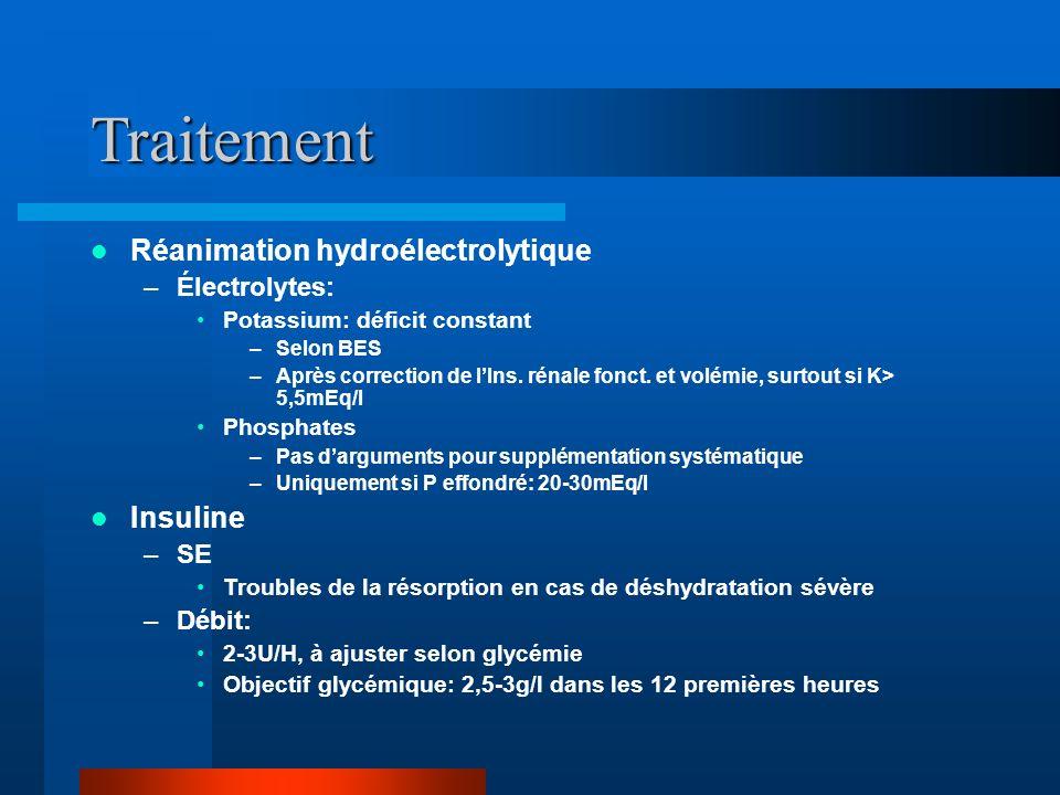 Traitement Réanimation hydroélectrolytique –Électrolytes: Potassium: déficit constant –Selon BES –Après correction de lIns. rénale fonct. et volémie,
