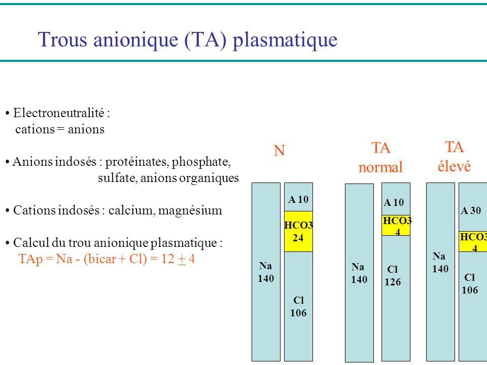 Trous anionique (TA) plasmatique Electroneutralité : cations = anions Anions indosés : protéinates, phosphate, sulfate, anions organiques Cations indo