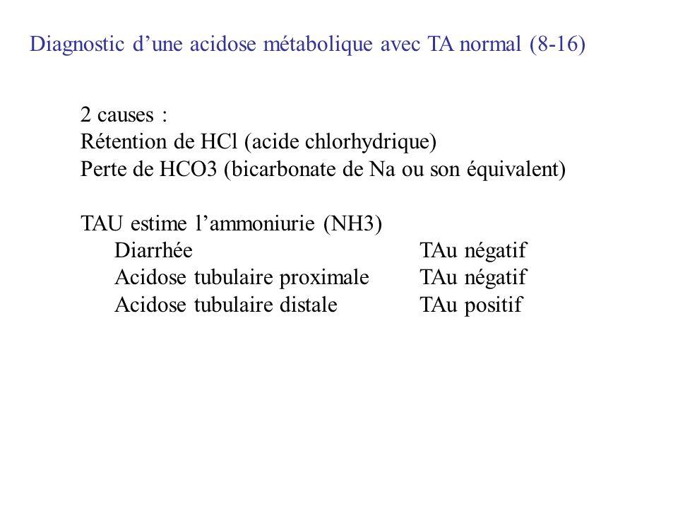 Diagnostic dune acidose métabolique avec TA normal (8-16) 2 causes : Rétention de HCl (acide chlorhydrique) Perte de HCO3 (bicarbonate de Na ou son éq