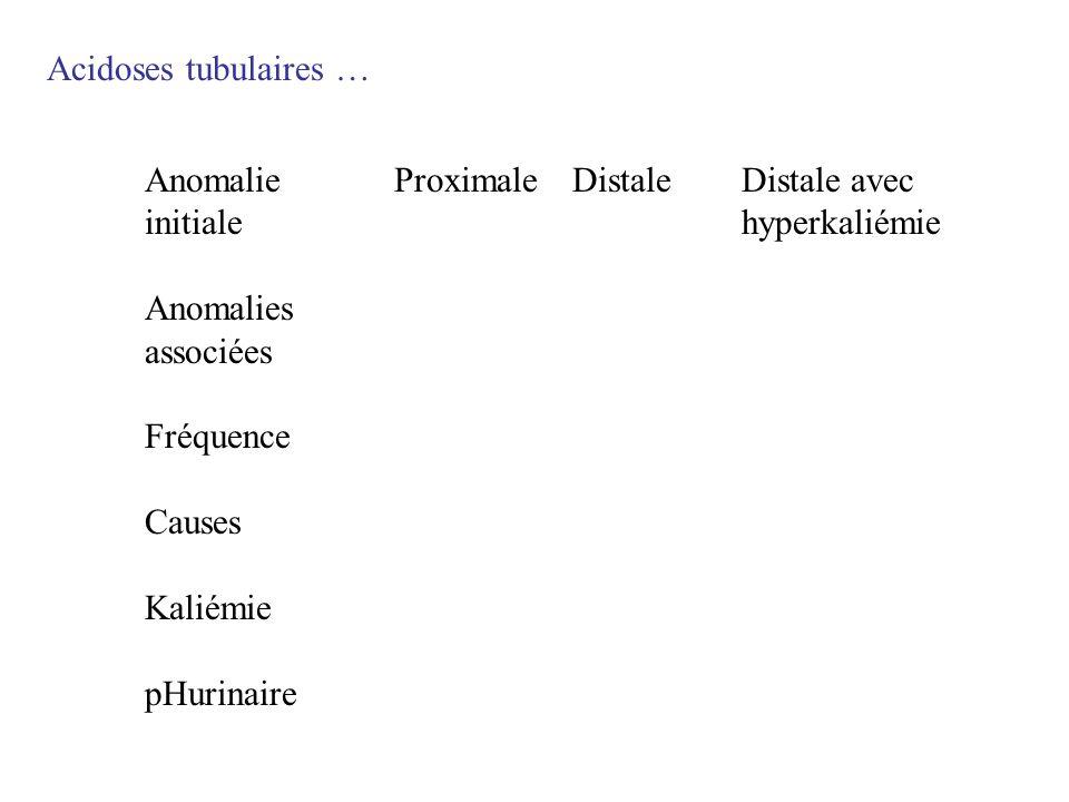 Acidoses tubulaires … Anomalie initiale Anomalies associées Fréquence Causes Kaliémie pHurinaire ProximaleDistaleDistale avec hyperkaliémie