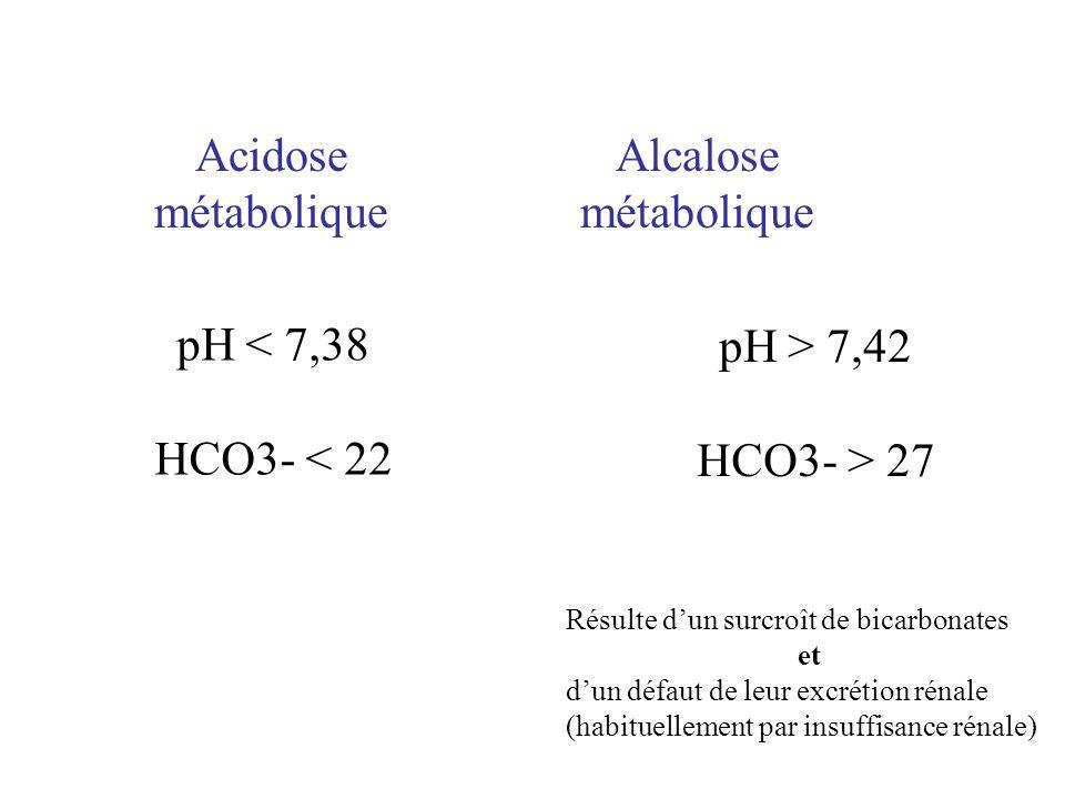 Acidose métabolique pH < 7,38 HCO3- < 22 Alcalose métabolique pH > 7,42 HCO3- > 27 Résulte dun surcroît de bicarbonates et dun défaut de leur excrétio