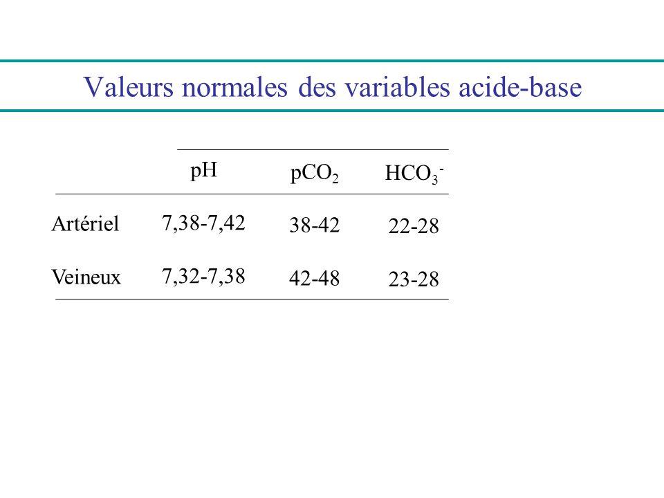 Valeurs normales des variables acide-base Artériel Veineux pH 7,38-7,42 7,32-7,38 pCO 2 38-42 42-48 HCO 3 - 22-28 23-28