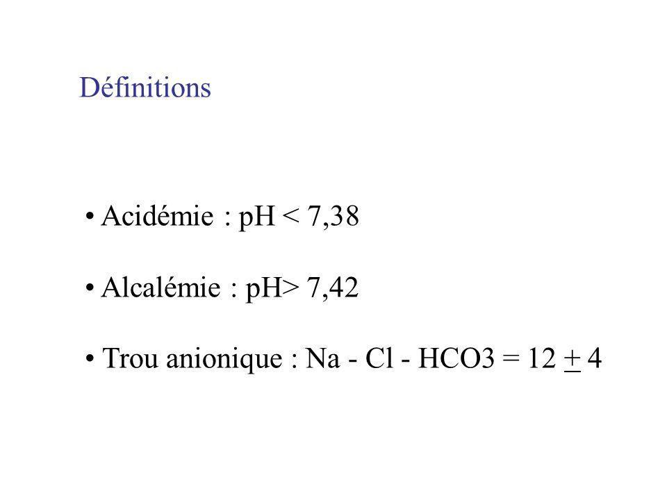 Définitions Acidémie : pH < 7,38 Alcalémie : pH> 7,42 Trou anionique : Na - Cl - HCO3 = 12 + 4