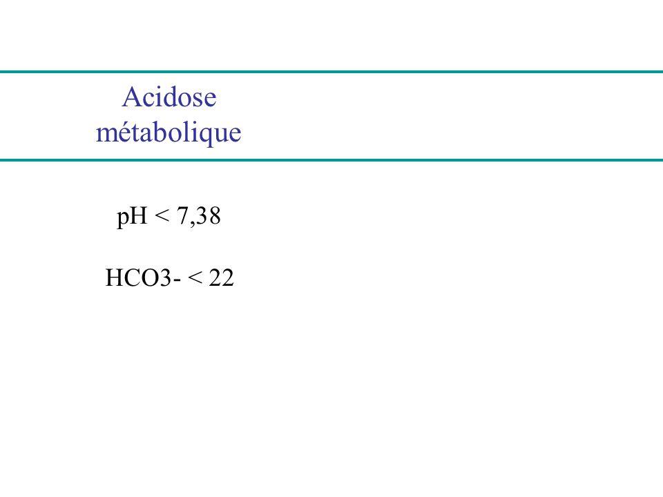 Traitement dune acidose métabolique aiguë Identifier et traiter la cause Si adaptation ventilatoire insuffisante, intuber et ventiler Alcaliniser si pH < 7,10 et bicarbonates < 8 mmol/l objectif : pH > 7,20 et bicarbonates > 10 mmol/l moyen : apporter bicar (mmol) = P x 0,5 x bicar Epuration extra-rénale à discuter si : insuf cardiaque, rénale ou hépatique intoxication Dialyse ou hémofiltration continue