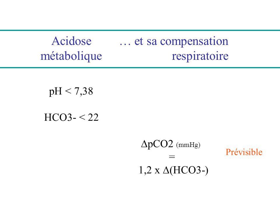 Acidose métabolique pH < 7,38 HCO3- < 22 … et sa compensation respiratoire pCO2 (mmHg) = 1,2 x (HCO3-) Prévisible Différée (heures) Incomplète