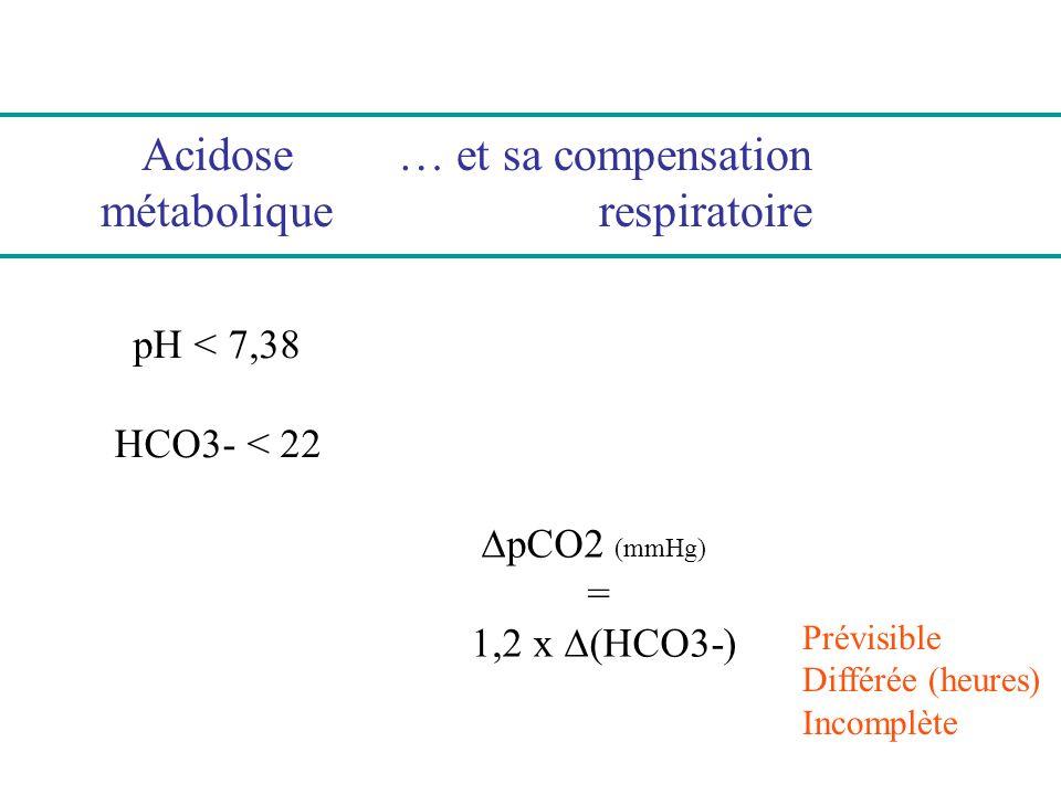 Acidose métabolique pH < 7,38 HCO3- < 22 Alcalose métabolique pH > 7,42 HCO3- > 27 Résulte dun surcroît de bicarbonates et dun défaut de leur excrétion rénale (habituellement par insuffisance rénale)