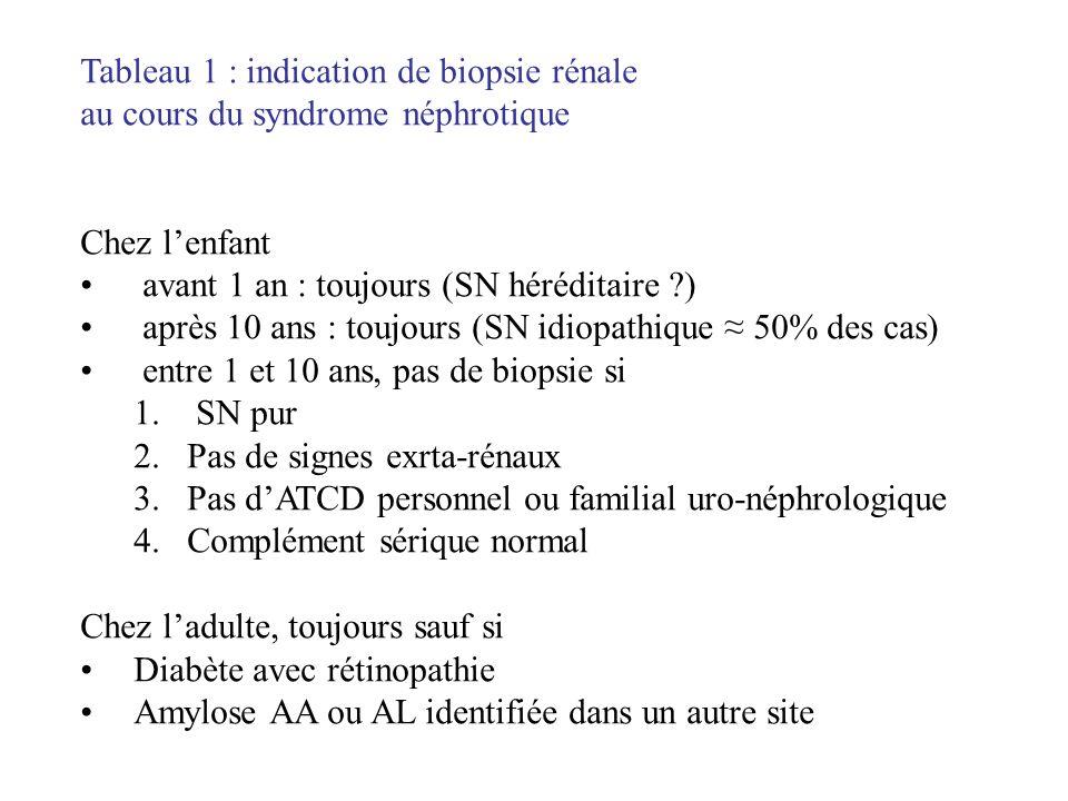 Tableau 1 : indication de biopsie rénale au cours du syndrome néphrotique Chez lenfant avant 1 an : toujours (SN héréditaire ?) après 10 ans : toujour