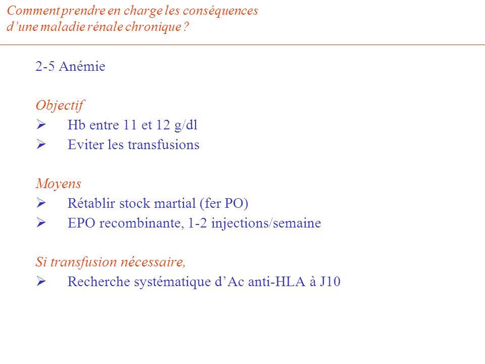 Comment prendre en charge les conséquences dune maladie rénale chronique ? 2-5 Anémie Objectif Hb entre 11 et 12 g/dl Eviter les transfusions Moyens R