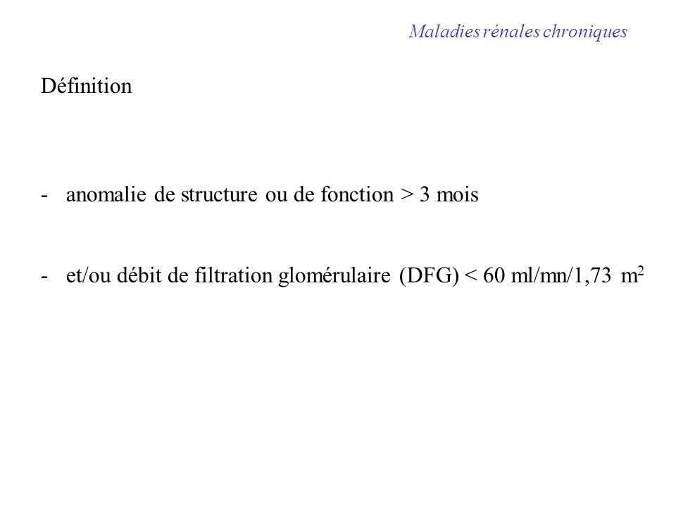 Epidémiologie en France Prévalence MRC10% Prévalence IRC 5% Individus à risque MRC sujets âgés HTA Diabétiques Uropathies : infection, lithiase, ou obstacle Réduction néphronique ATCD familial MRC Maladie systémique Traitement néphrotoxique Maladies rénales chroniques