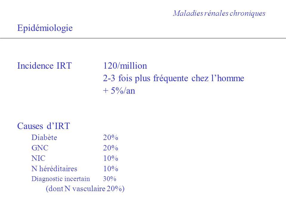 Diagnostic de MRC Maladies rénales chroniques 1.Caractériser la MR Estimer le DFG Principales indications de mesure du DFG par technique de référence : Âge, taille ou IMC extrêmes Myopathie, paraplégie, quadriplégie Anomalie urinaire (Pu/Hu/leuco) Anomalie morphologique rein ou appareil urinaire 2.Affirmer la chronicité Anamnèse Taille des reins Biologie anémie « rénale » (normochrome, normocytaire, non régérative) hypocalcémie