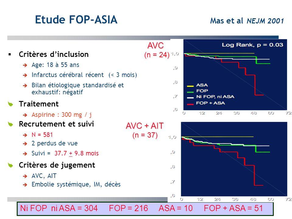 Etude FOP-ASIA Mas et al NEJM 2001 Critères dinclusion Age: 18 à 55 ans Infarctus cérébral récent (< 3 mois) Bilan étiologique standardisé et exhausti