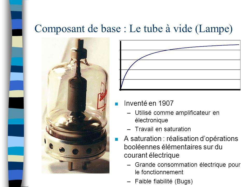 Composant de base : Le tube à vide (Lampe) n Inventé en 1907 –Utilisé comme amplificateur en électronique –Travail en saturation n A saturation : réalisation dopérations booléennes élémentaires sur du courant électrique –Grande consommation électrique pour le fonctionnement –Faible fiabilité (Bugs)