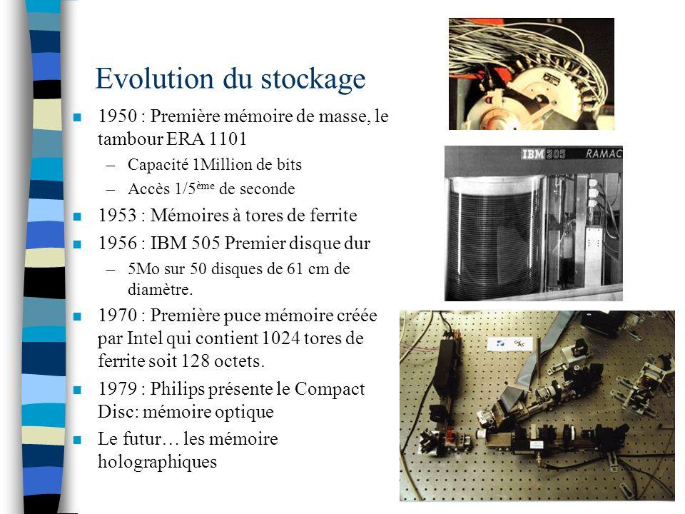 Evolution du stockage n 1950 : Première mémoire de masse, le tambour ERA 1101 –Capacité 1Million de bits –Accès 1/5 ème de seconde n 1953 : Mémoires à tores de ferrite n 1956 : IBM 505 Premier disque dur –5Mo sur 50 disques de 61 cm de diamètre.