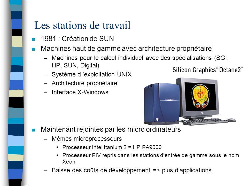 Les stations de travail n 1981 : Création de SUN n Machines haut de gamme avec architecture propriétaire –Machines pour le calcul individuel avec des spécialisations (SGI, HP, SUN, Digital) –Système d exploitation UNIX –Architecture propriétaire –Interface X-Windows n Maintenant rejointes par les micro ordinateurs –Mêmes microprocesseurs Processeur Intel Itanium 2 = HP PA9000 Processeur PIV repris dans les stations dentrée de gamme sous le nom Xeon –Baisse des coûts de développement => plus dapplications