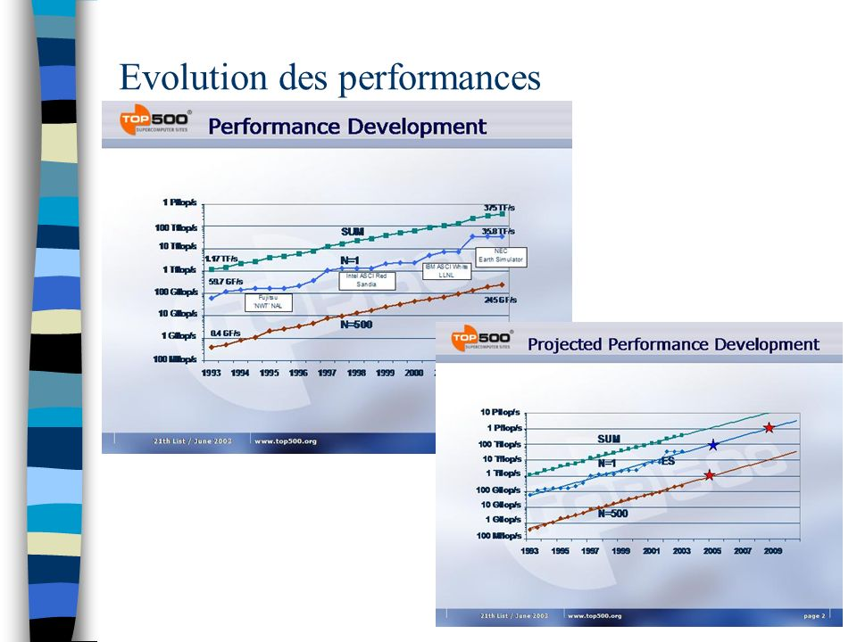 Evolution des performances