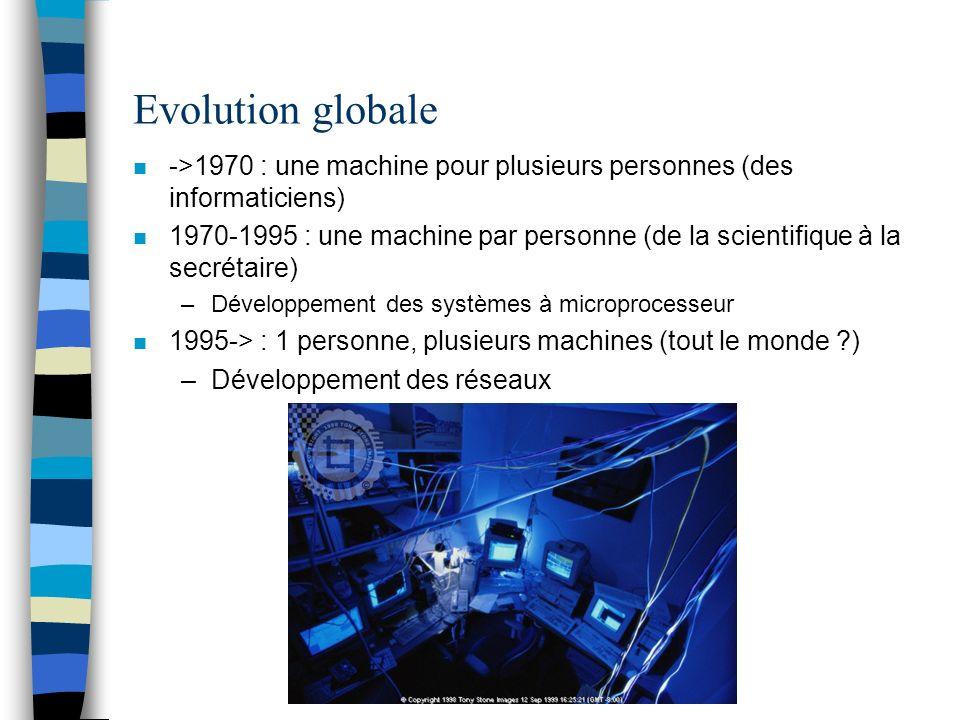 Evolution globale n ->1970 : une machine pour plusieurs personnes (des informaticiens) n 1970-1995 : une machine par personne (de la scientifique à la secrétaire) –Développement des systèmes à microprocesseur n 1995-> : 1 personne, plusieurs machines (tout le monde ?) –Développement des réseaux