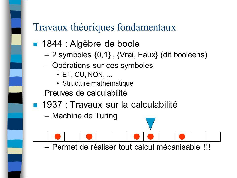 Travaux théoriques fondamentaux n 1844 : Algèbre de boole –2 symboles {0,1}, {Vrai, Faux} (dit booléens) –Opérations sur ces symboles ET, OU, NON, … S