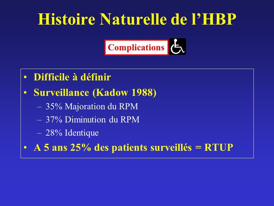 Histoire Naturelle de lHBP Difficile à définir Surveillance (Kadow 1988) –35% Majoration du RPM –37% Diminution du RPM –28% Identique A 5 ans 25% des patients surveillés = RTUP Complications