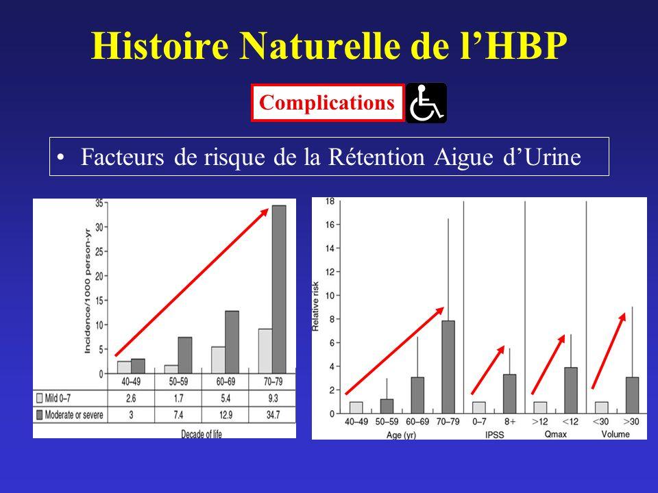 Histoire Naturelle de lHBP Facteurs de risque de la Rétention Aigue dUrine Complications