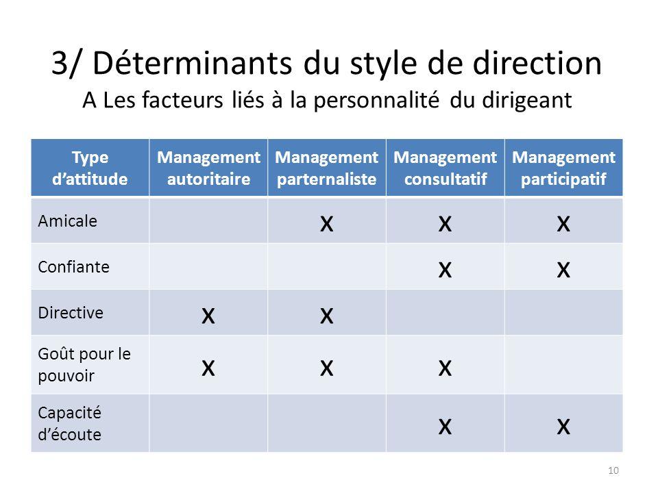 3/ Déterminants du style de direction A Les facteurs liés à la personnalité du dirigeant Type dattitude Management autoritaire Management parternalist