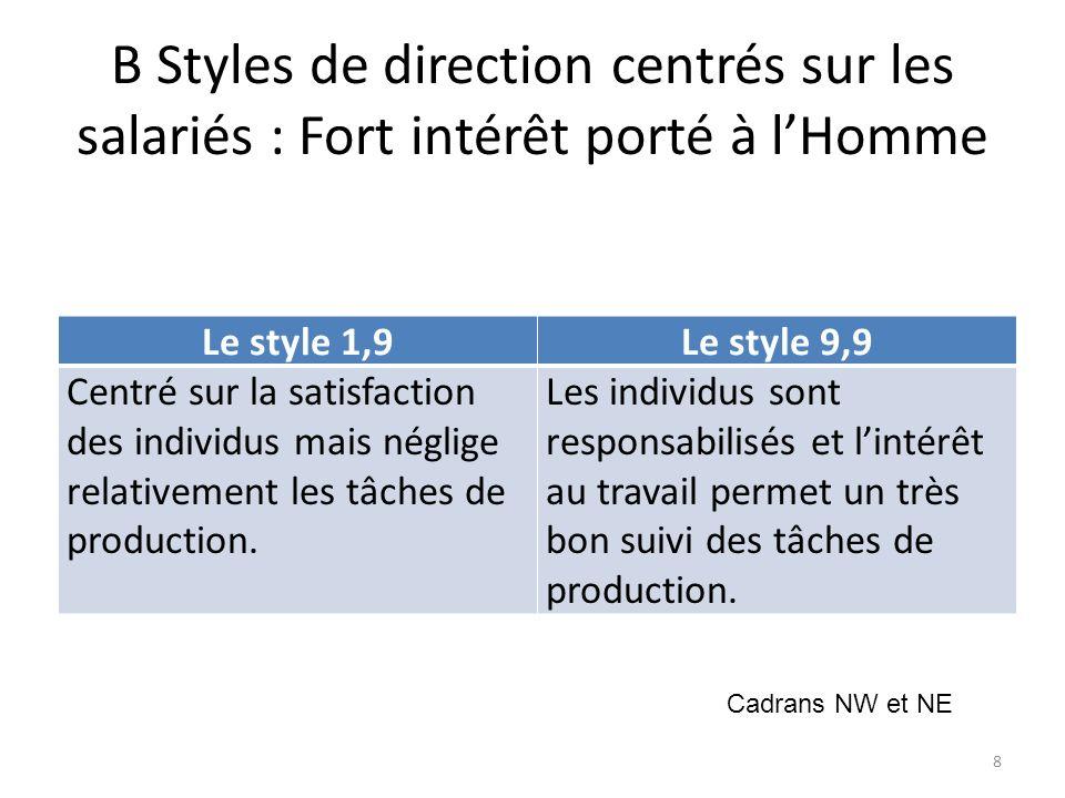 B Styles de direction centrés sur les salariés : Fort intérêt porté à lHomme Le style 1,9Le style 9,9 Centré sur la satisfaction des individus mais né
