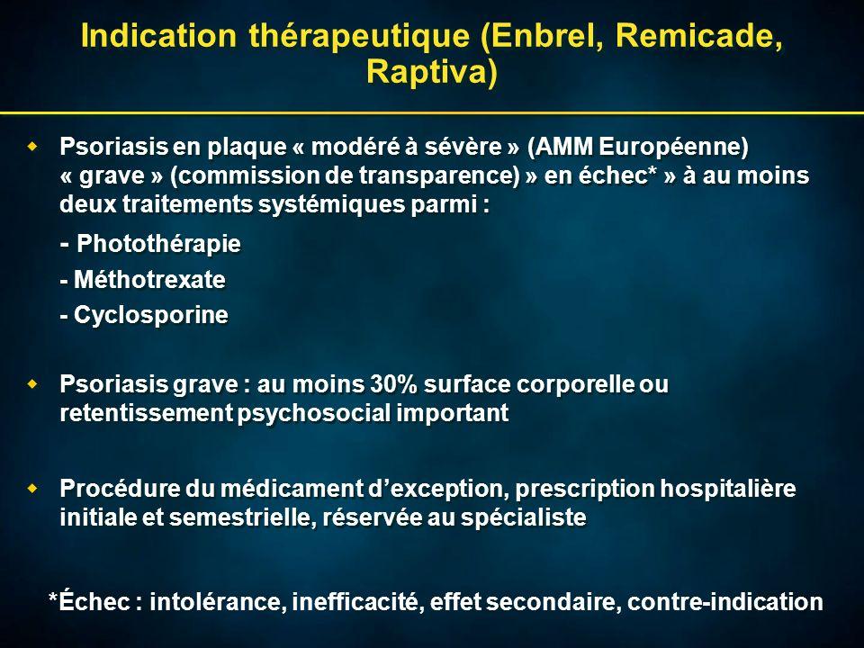 Indication thérapeutique (Enbrel, Remicade, Raptiva) Psoriasis en plaque « modéré à sévère » (AMM Européenne) « grave » (commission de transparence) »