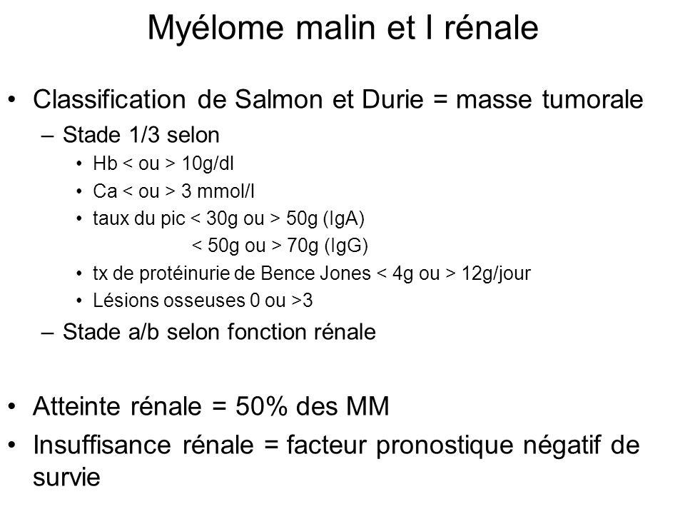 Myélome malin et I rénale Classification de Salmon et Durie = masse tumorale –Stade 1/3 selon Hb 10g/dl Ca 3 mmol/l taux du pic 50g (IgA) 70g (IgG) tx