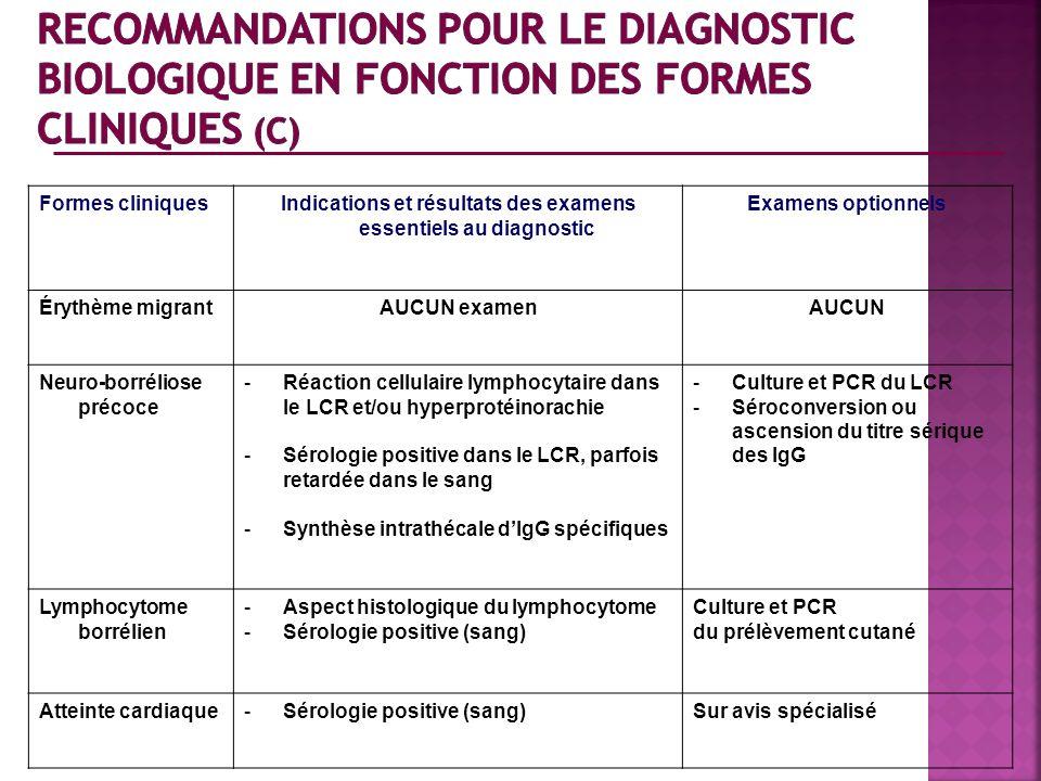 Formes cliniquesIndications et résultats des examens essentiels au diagnostic Examens optionnels Érythème migrantAUCUN examenAUCUN Neuro-borréliose pr