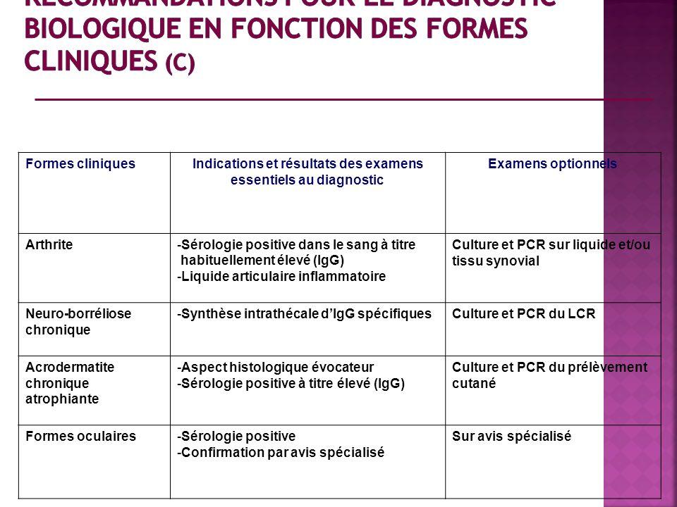 Formes cliniquesIndications et résultats des examens essentiels au diagnostic Examens optionnels Arthrite - Sérologie positive dans le sang à titre ha